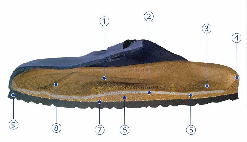 ソフトフットベッドの構造と特徴
